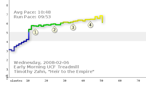 Morning treadmill run for Wednesday, 2008-02-06